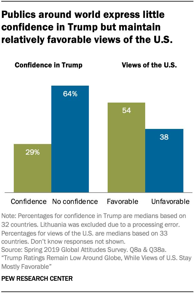 U.S. election,world